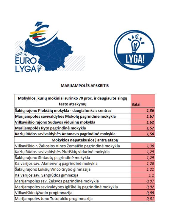 I etapo Euro lyga rezultatai